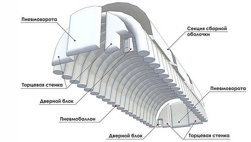 Конструкция пневмокаркасного надувного здания