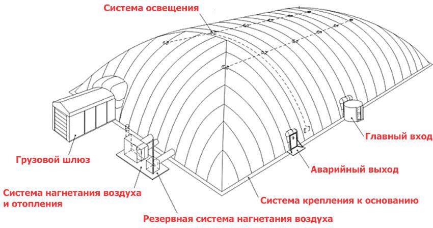 Конструкция воздухоопорного здания сооружения TENTER
